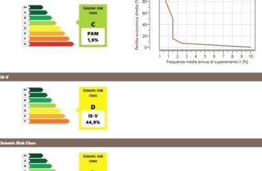 Seismic risk class